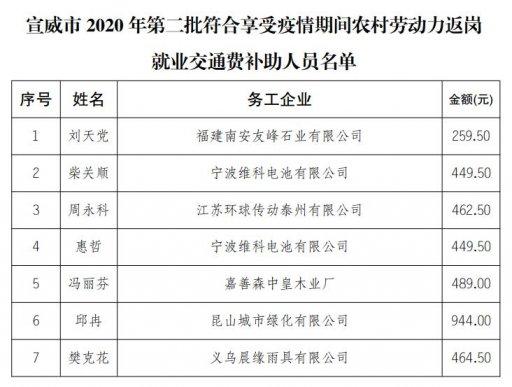 宣威市2020年第二批符合享受疫情期间农村劳动力返岗
