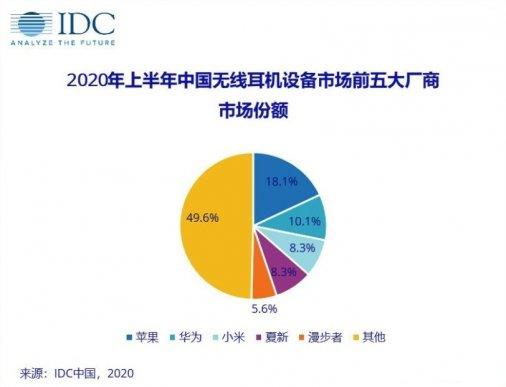 2020上半年中国无线耳机市场份额出炉,苹果第一,华为第二,小米第三