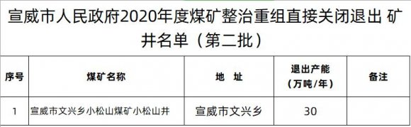 宣威市人民政府2020年度煤矿整治重组