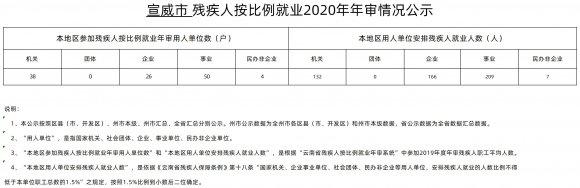 宣威市残疾人按比例就业2020年年审情况公示