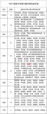 160个国家乡村振兴重点帮扶县名单公