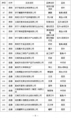 """关于2021年云南省""""绿色食品牌""""品牌"""