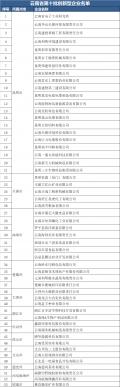 53家企业被认定为云南省第十批创新型