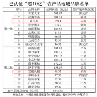 中国农产品地域品牌发布 宣威火腿品