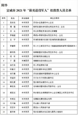 """宣威市2021年""""最美退役军人"""" 拟推荐人员名单公示"""