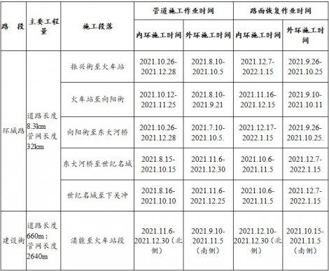 关于宣威市北盘江流域水环境综合整治PPP项目环城路