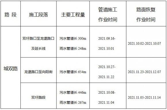 关于宣威市北盘江流域水环境综合整PPP项目城双路雨